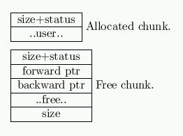 Hackers Hut: Exploiting the heap