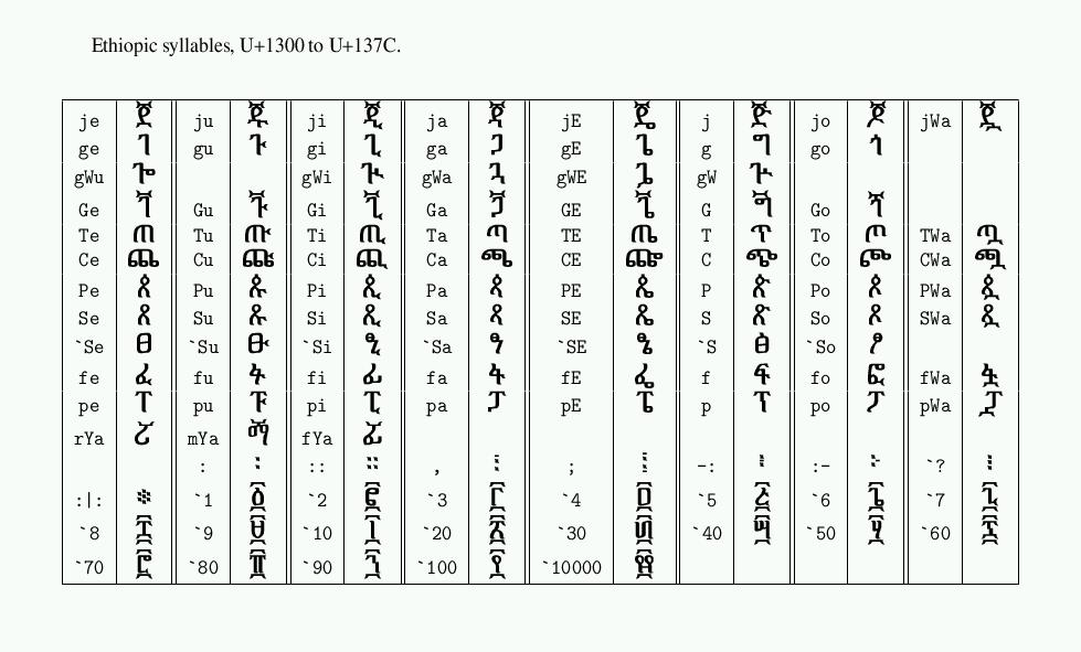 Image gallery lambda ascii for Unicode org table