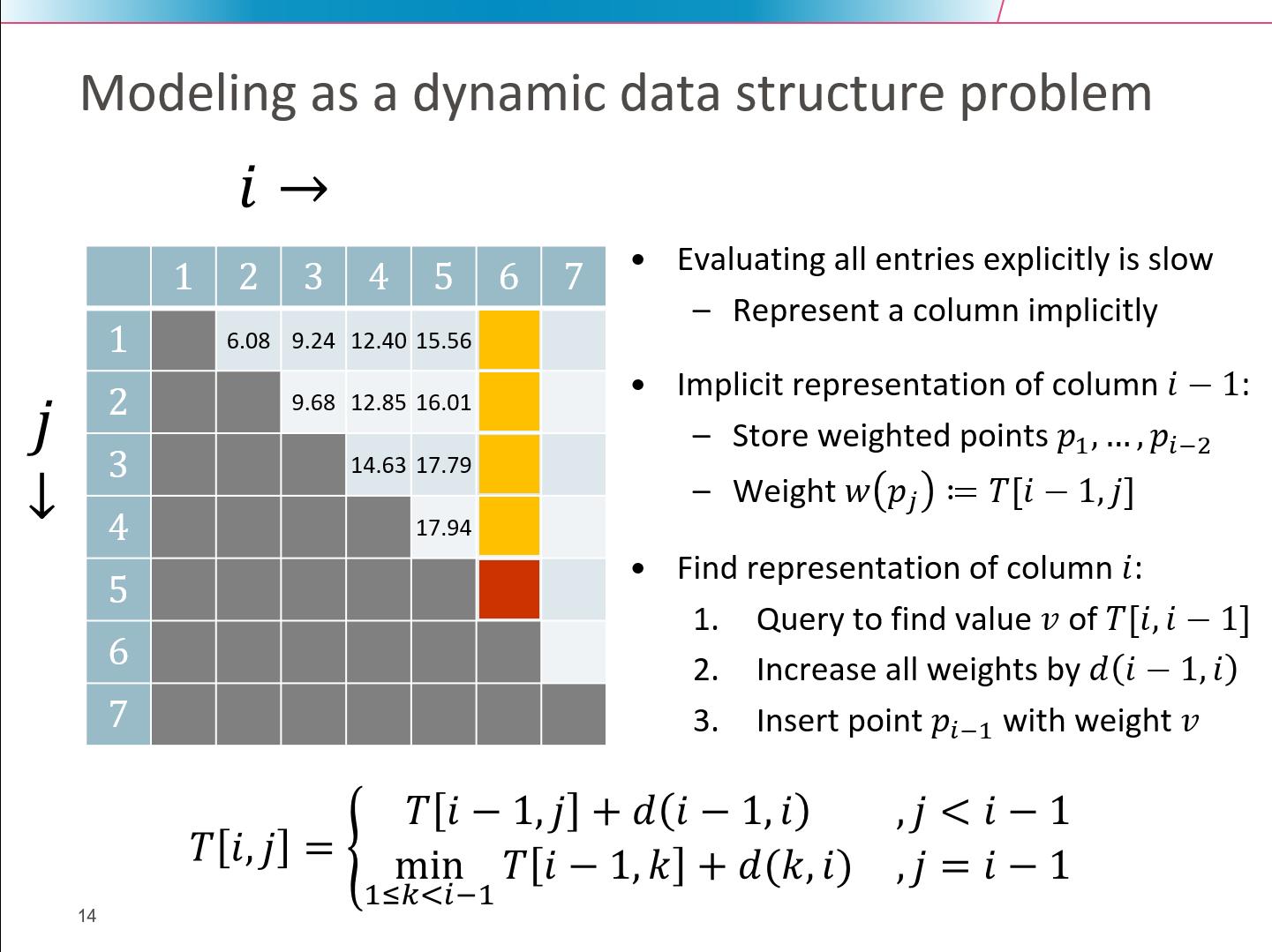 traveling salesman problem dynamic programming