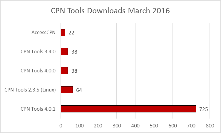 cpn-tools-downloads-201603.fw