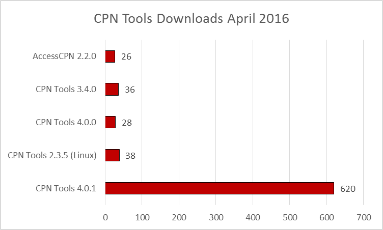 cpn-tools-downloads-201604.fw