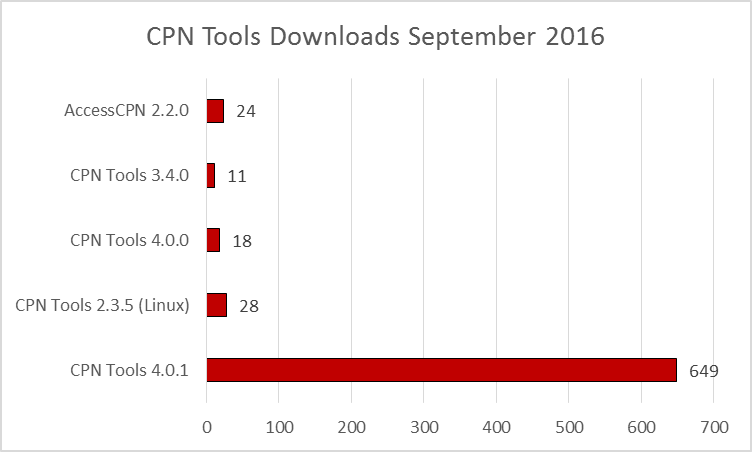 cpn-tools-downloads-201609
