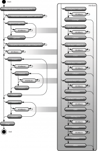 State machine flow diagram for the XES XML serialization