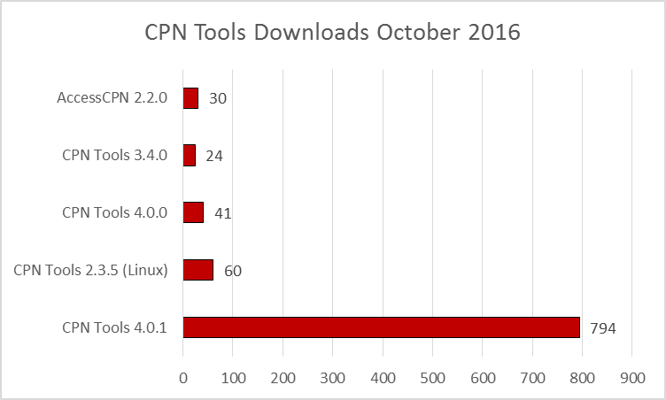 cpn-tools-downloads-201610