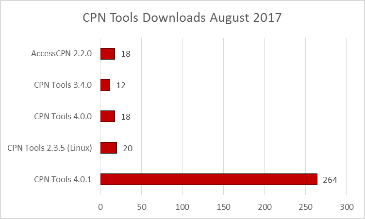 cpn-tools-downloads-201708