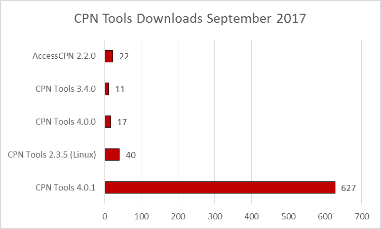 cpn-tools-downloads-201709