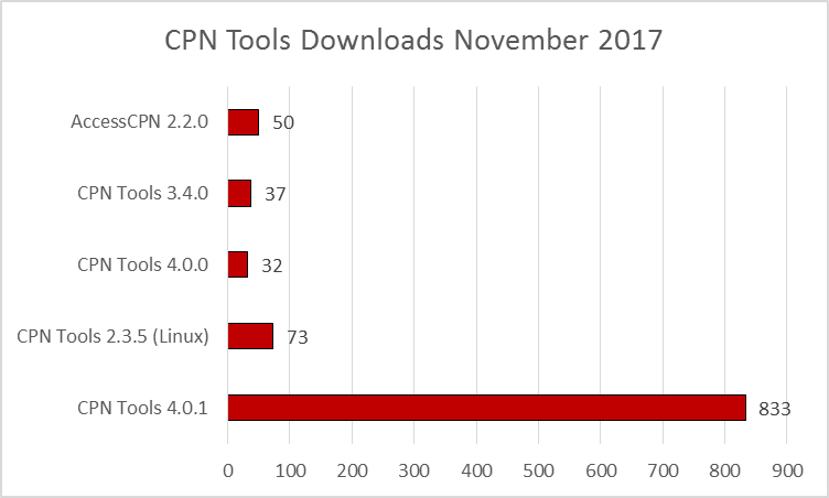 cpn-tools-downloads-201711