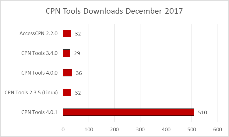 cpn-tools-downloads-201712